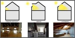 Recupero sottotetto come creare una nuova unit - Altezza parapetti finestre normativa ...