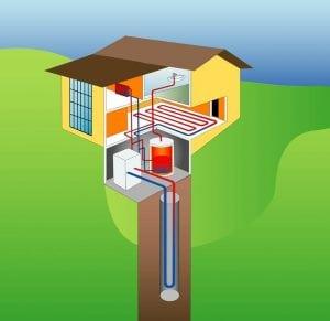 riscaldamento geotermico 300x291 - Schema impianto riscaldamento: com'è fatto? Analizziamo insieme un tipico impianto domestico