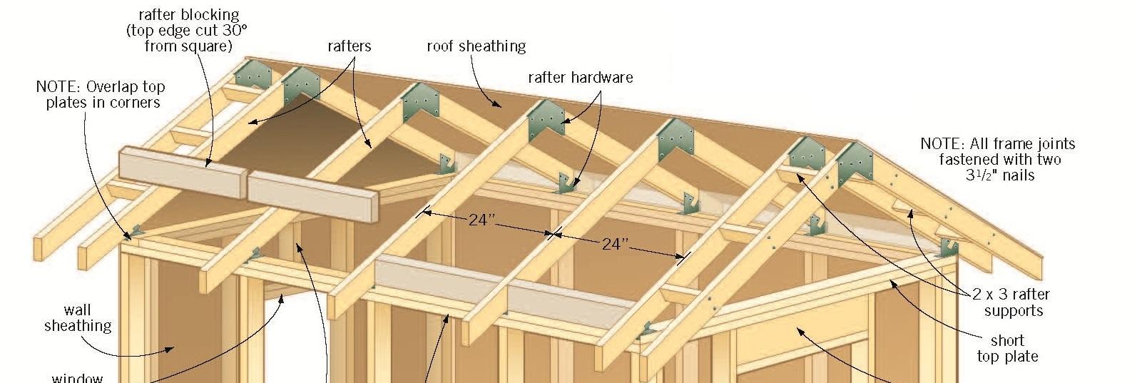 Good il punto ideale si consiglia un piano per la sar il for Piani tetto veranda protette