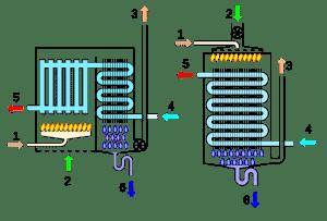 schema funzionamento caldaia a condensazione 300x203 - Installazione caldaie a condensazione: è obbligatorio? Conviene? Facciamo chiarezza sulla questione