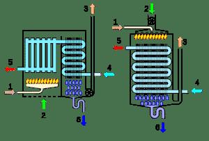 schema caldaia condensazione 300x203 - Riscaldamento a pavimento: quanto costa davvero?
