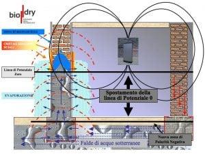 Come eliminare l 39 umidit di risalita dai muri casina mia - Come eliminare l umidita in casa ...