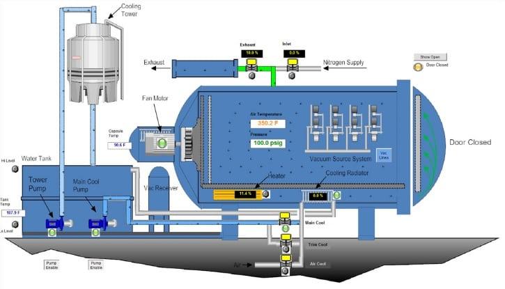 Autoclave non parte come farlo funzionare con semplici for Impianto autoclave schema