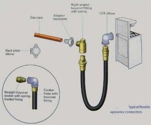 Tubo gas della cucina in gomma o in acciaio come for Rubinetto gas piano cottura